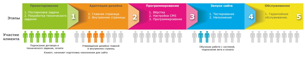 Процесс создания сайта в веб студии Reaktiv