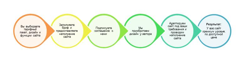 Веб студия, создание сайтов в Киеве